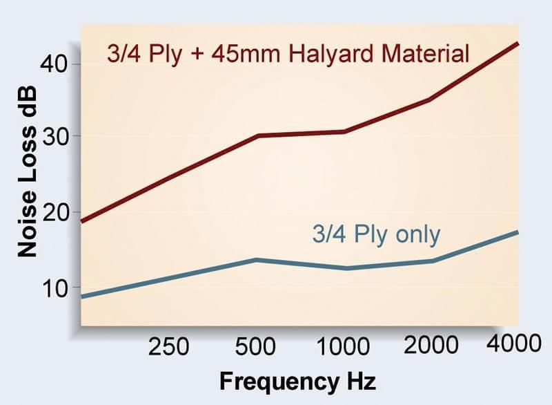 Halyard material